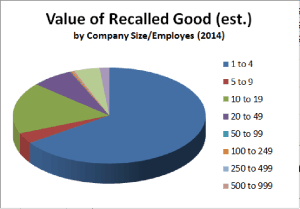 Calculating the Cost of a Recall - Value of Recalled Goods