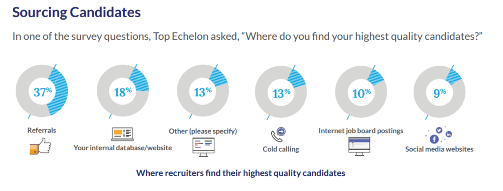 Candidate Sourcing for Clinical Research Services by Top Echelon