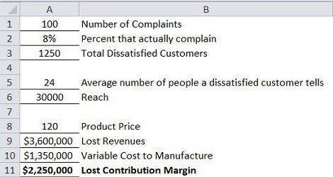 How to calculate the cost of complaints