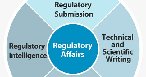 Regulatory Affairs Staffing For Fda Companies
