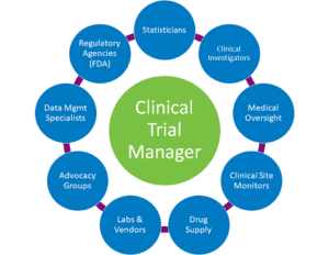Clinical Trial Manager Role