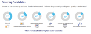 Candidate Sourcing by Top Echelon
