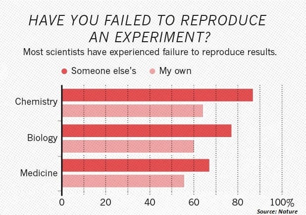 Reproducibility in science and reproducibility in research graphic