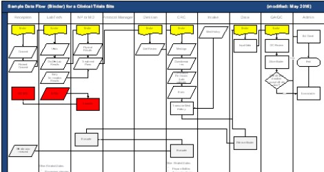 Clinical Trial Sites Work-flow diagram For clinical research staffing agency and Clinical Operations Staffing agency, created in conjunction with a Director of Clinical Research Operations