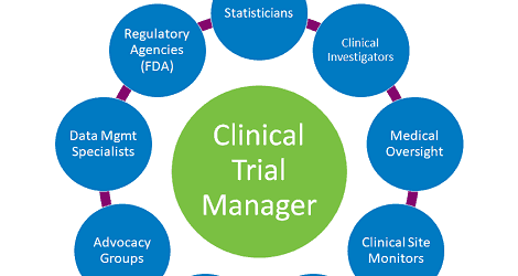 Clinical Trial Manager